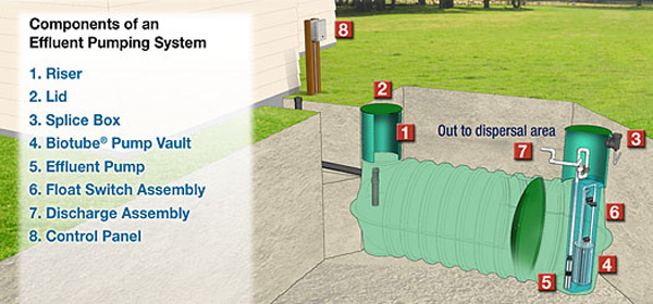 Osi Systems Design Step Systems For Effluent Collection